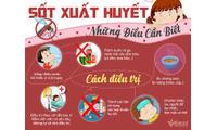 Những điều cần biết về bệnh sốt xuất huyết